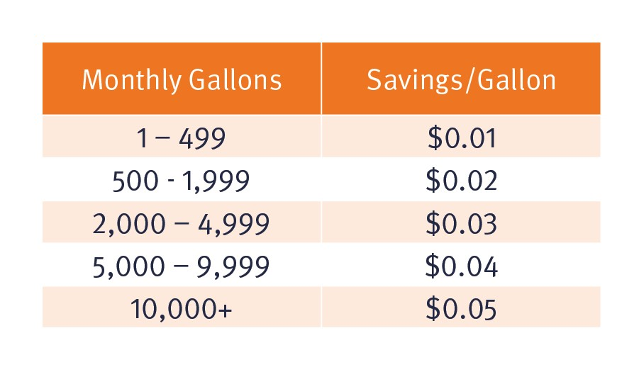 fuel savings chart
